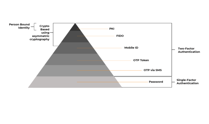 Authentication Pyramid